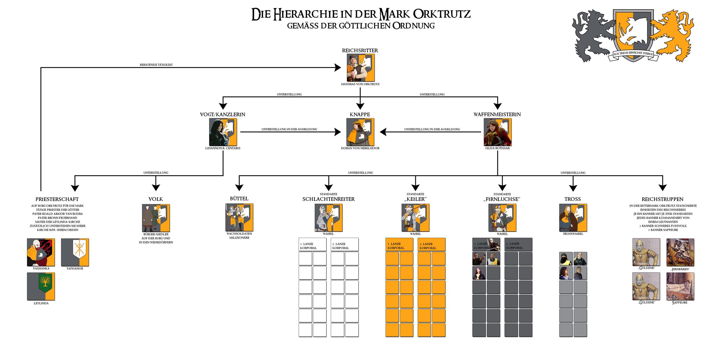 Die Hierarchie in der Mark Orktrutz